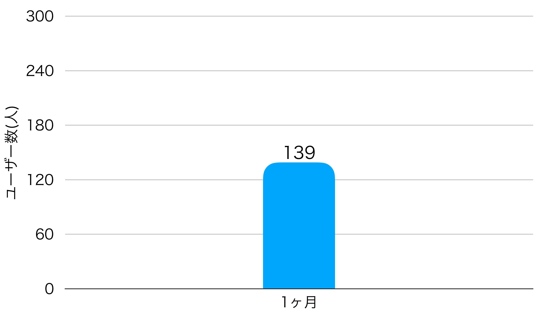 1ヶ月目のユーザー数のグラフ