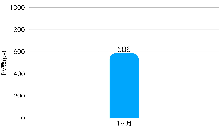 1ヶ月目のPV数のグラフ