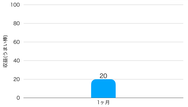 1ヶ月目の収益のグラフ