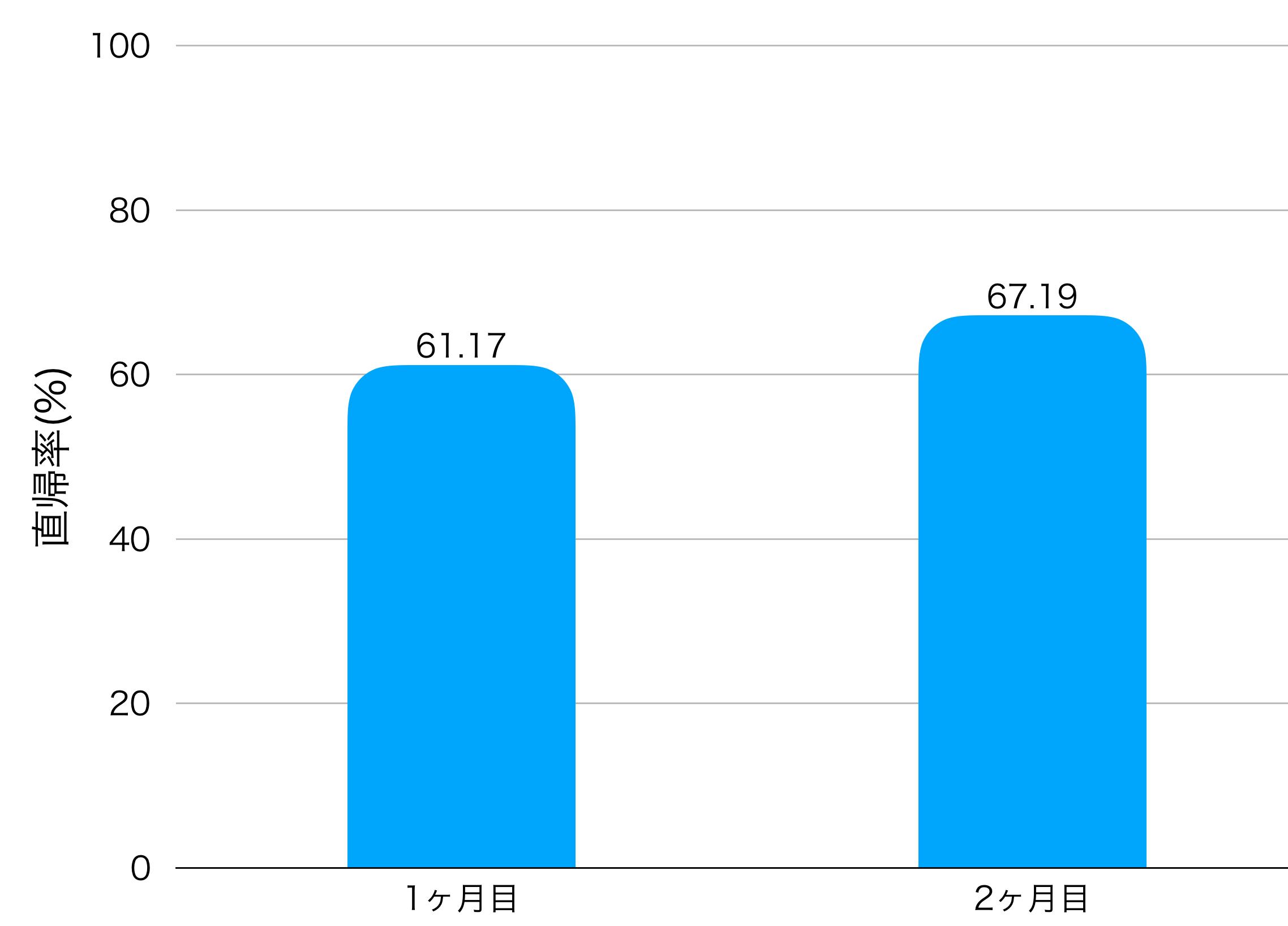 2ヶ月目の直帰率の画像