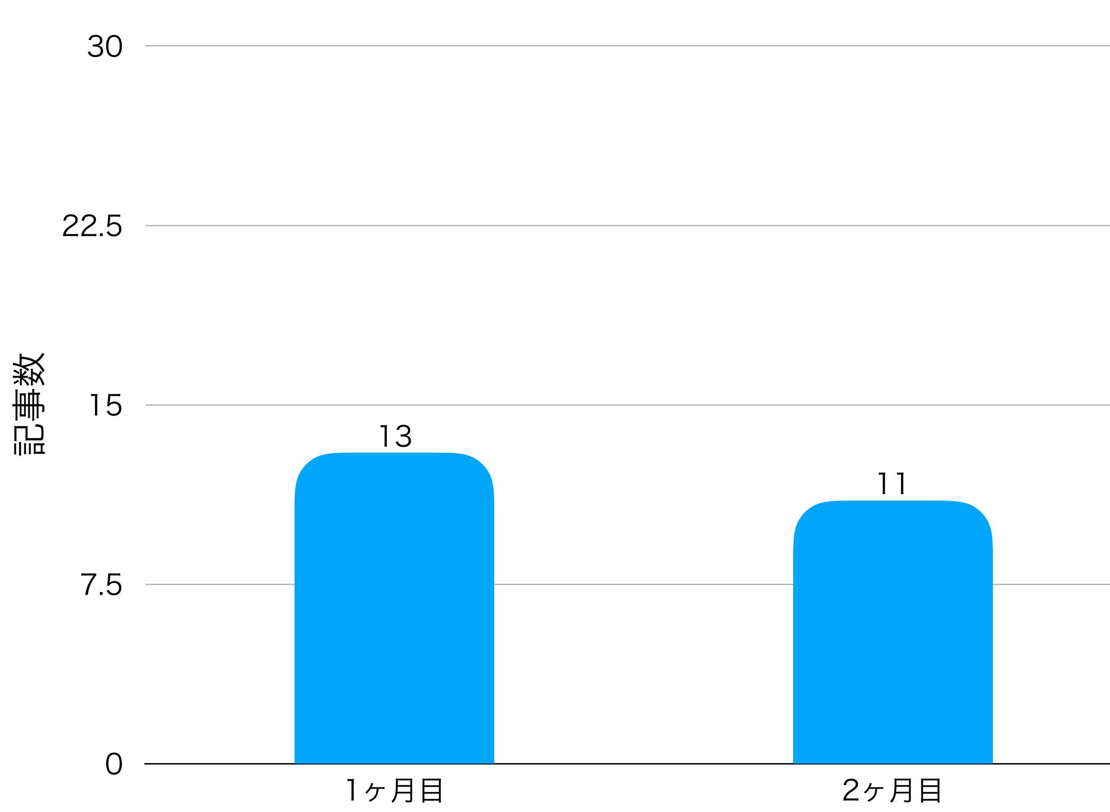 2ヶ月目の記事数の画像