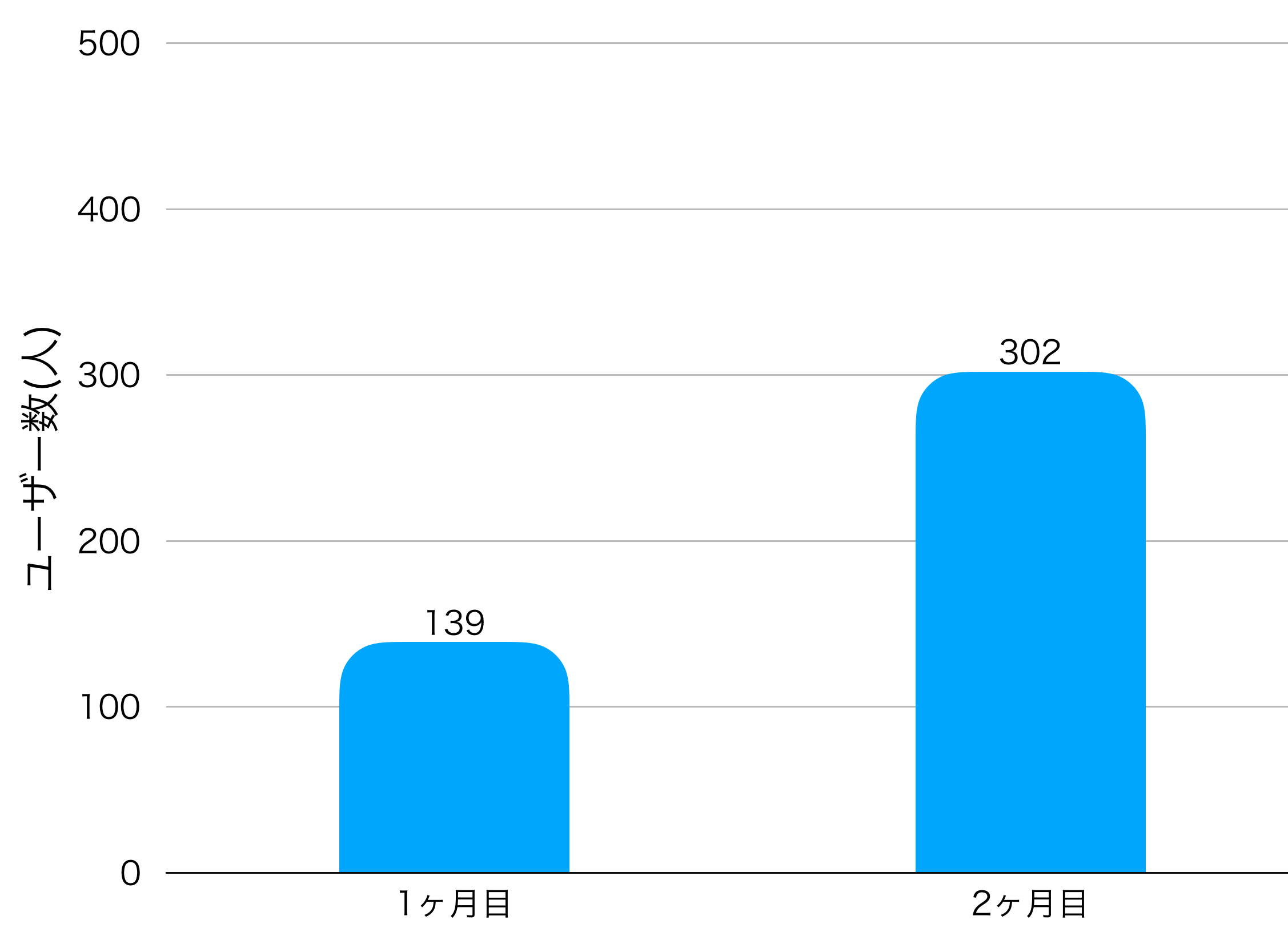 2ヶ月目のユーザー数の画像