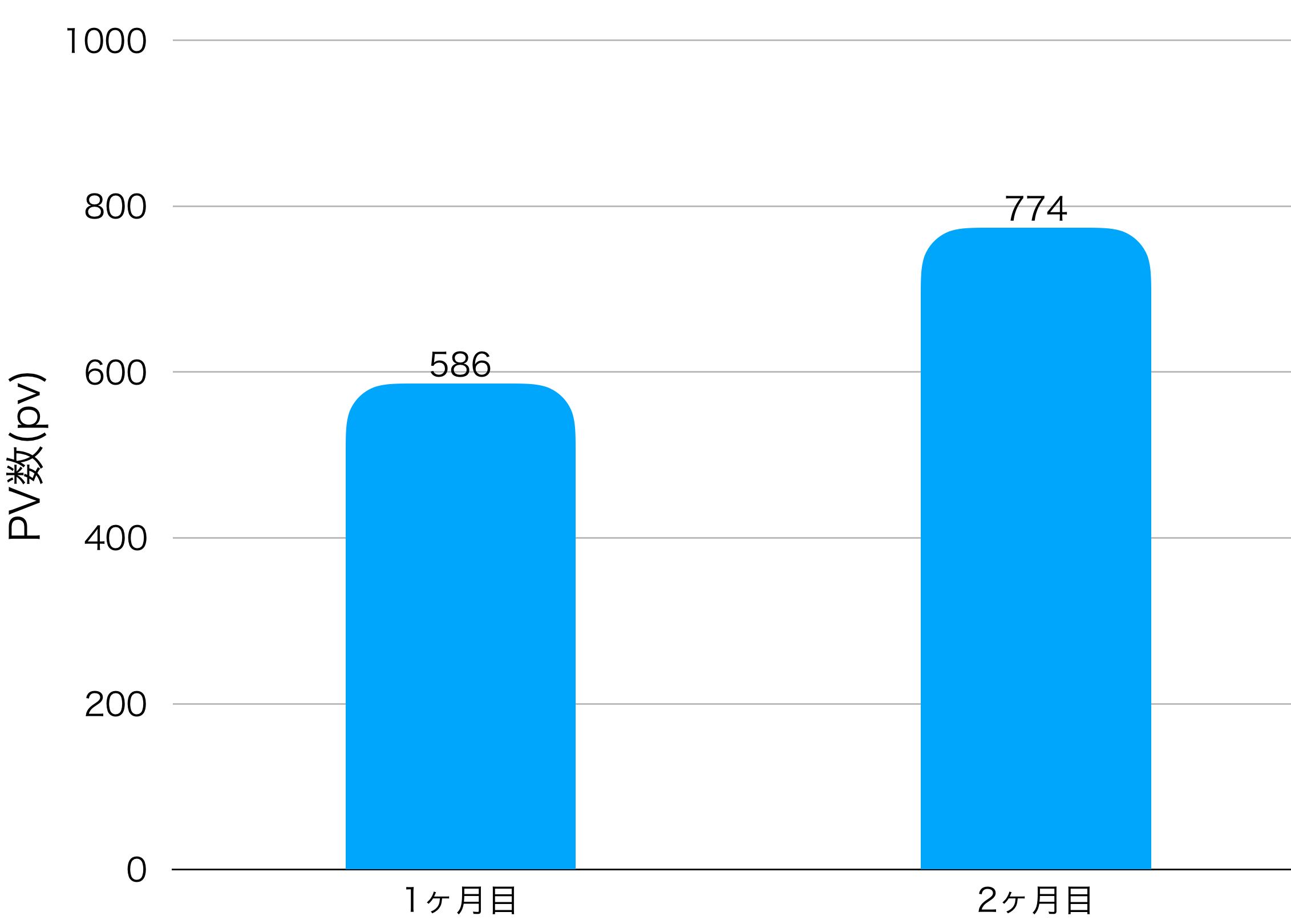 2ヶ月目のPV数の画像