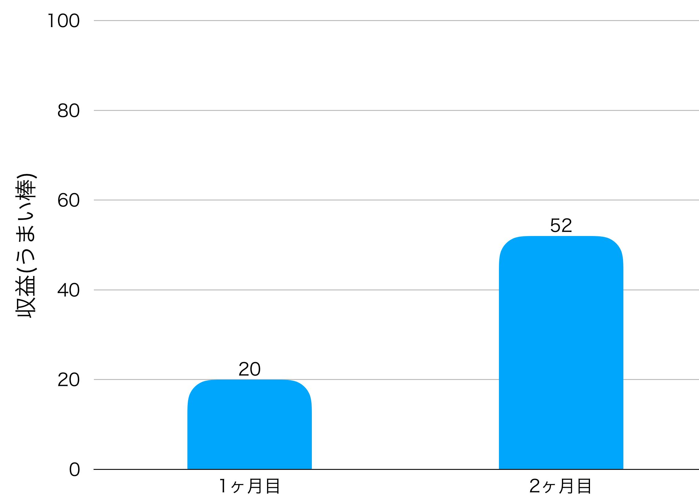 2ヶ月目の収益の画像