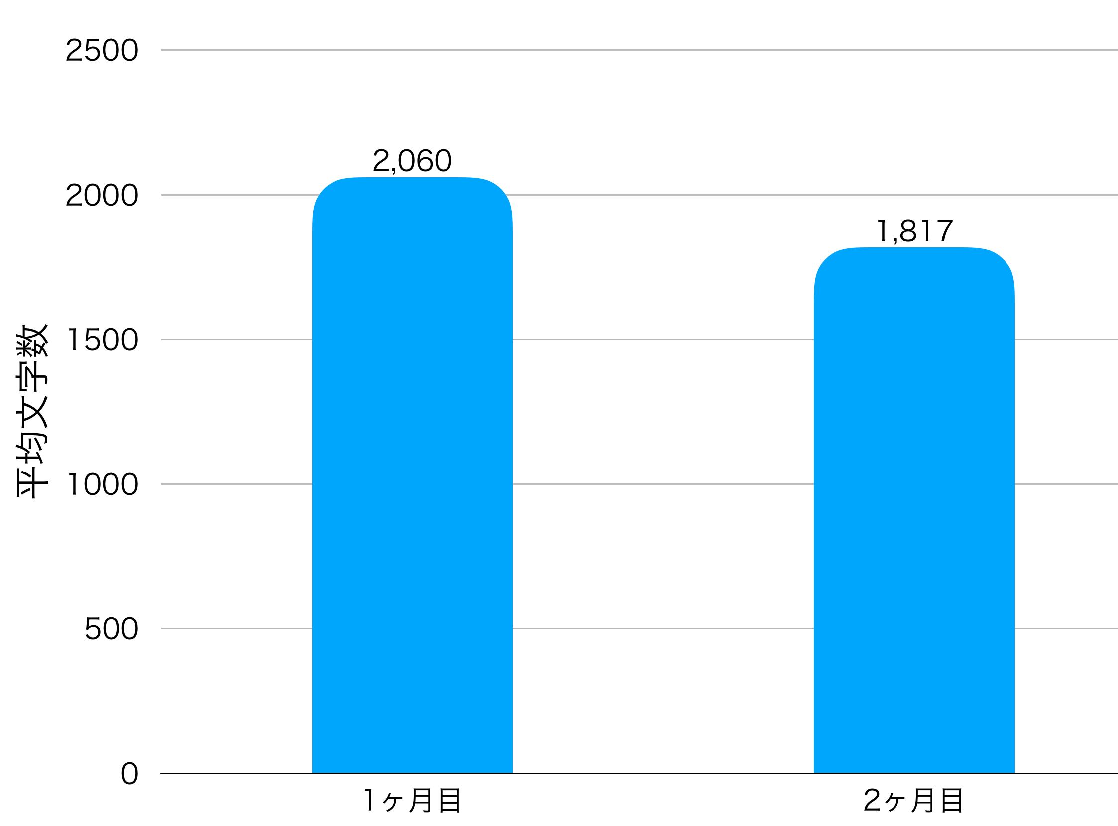 2ヶ月目の平均文字数の画像
