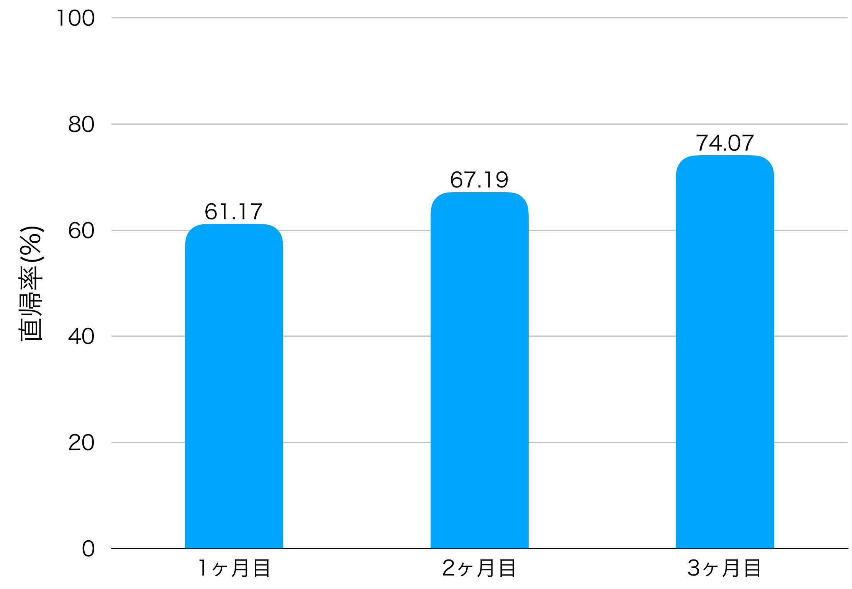3ヶ月目の直帰率の画像