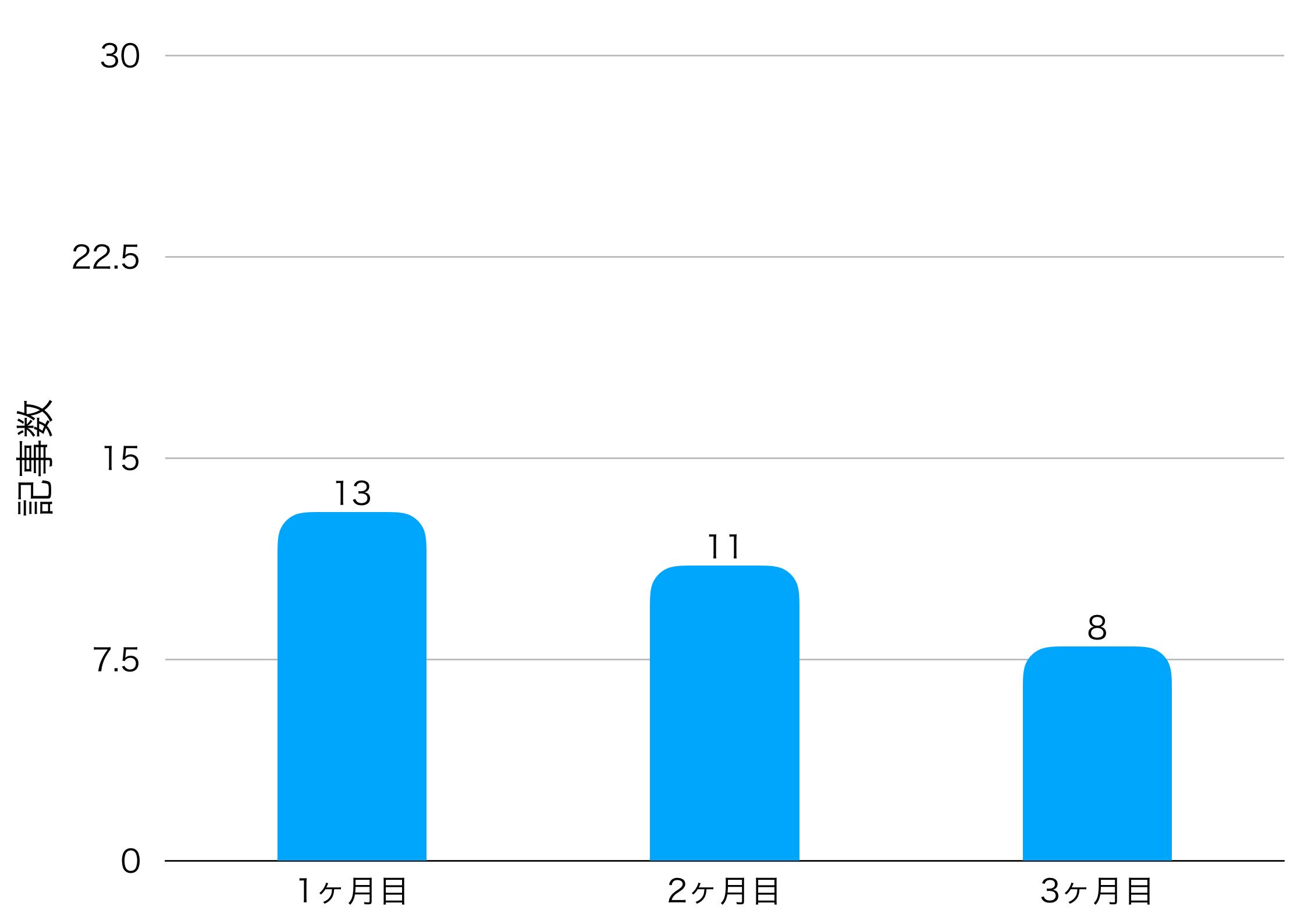 3ヶ月目の記事数の画像