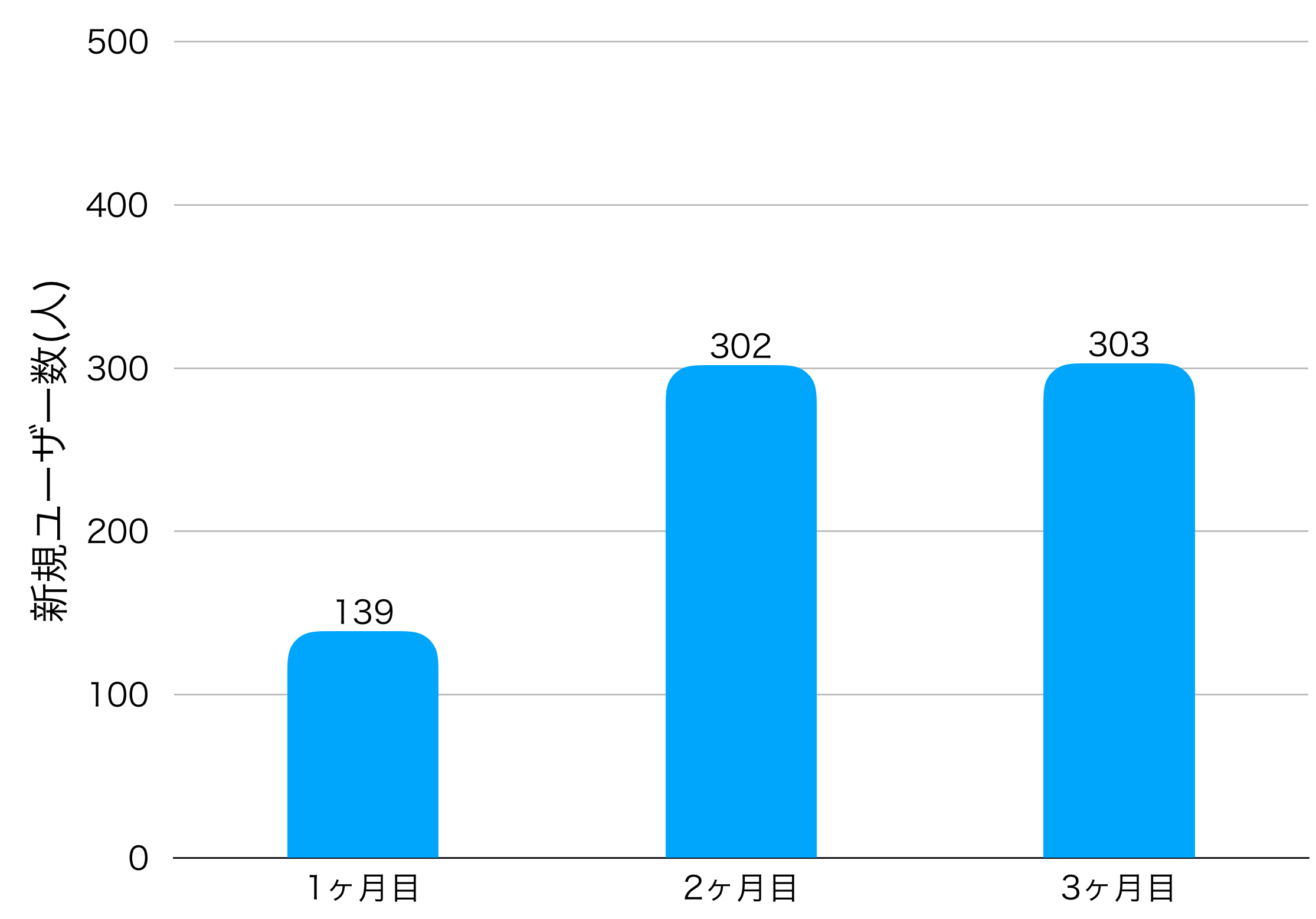 3ヶ月目の新規ユーザー数の画像