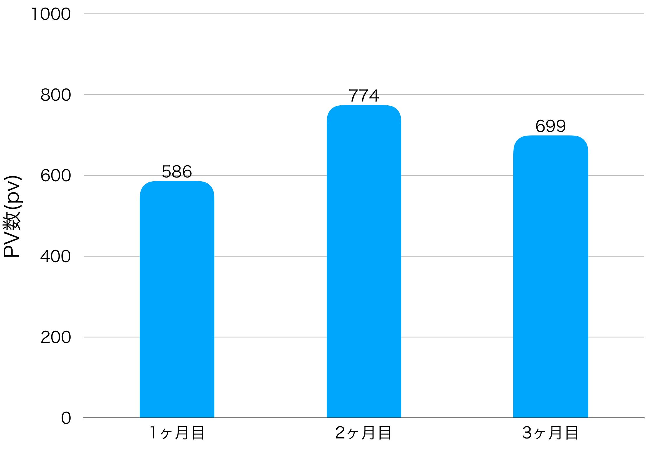 3ヶ月目のPV数の画像