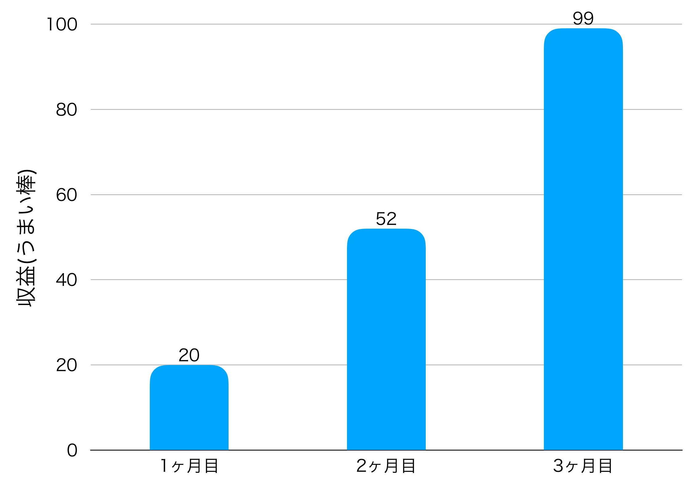 3ヶ月目の収益の画像