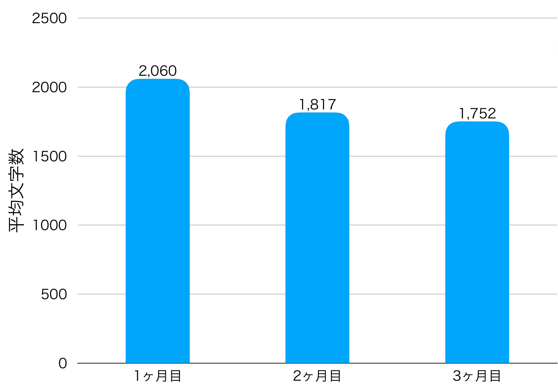 3ヶ月目の平均文字数の画像