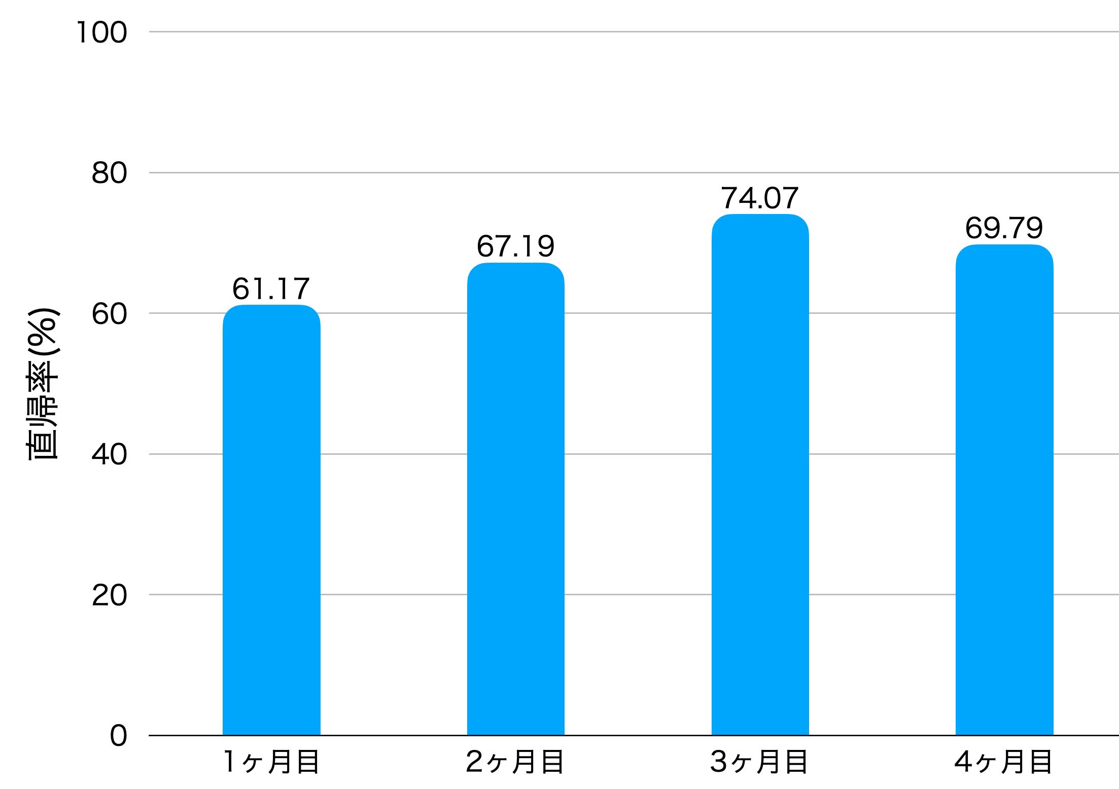 4ヶ月目の直帰率の画像