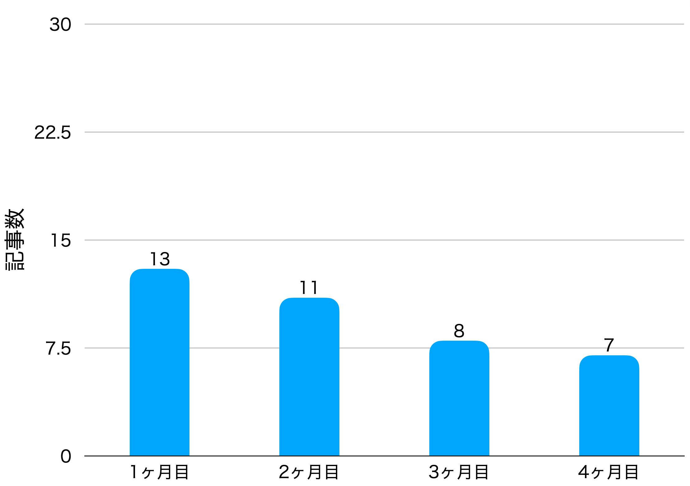 4ヶ月目の記事数の画像