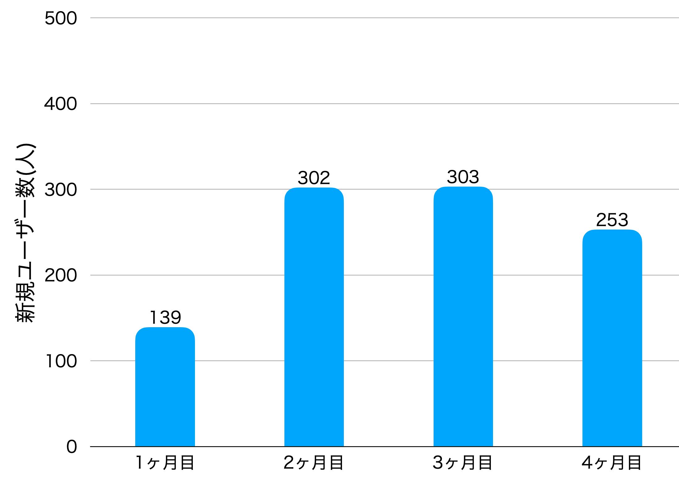 4ヶ月目の新規ユーザー数の画像