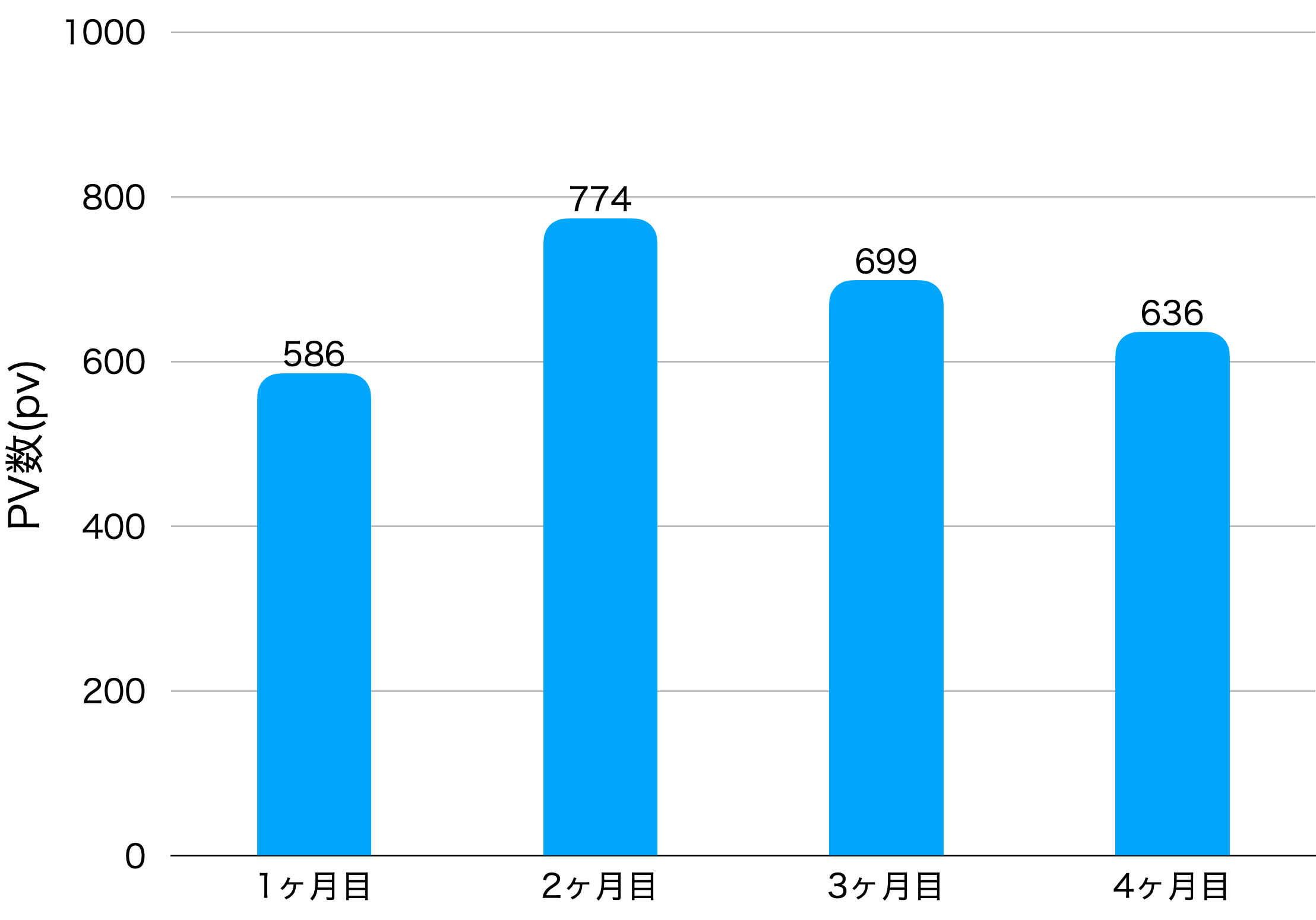 4ヶ月目のPV数の画像