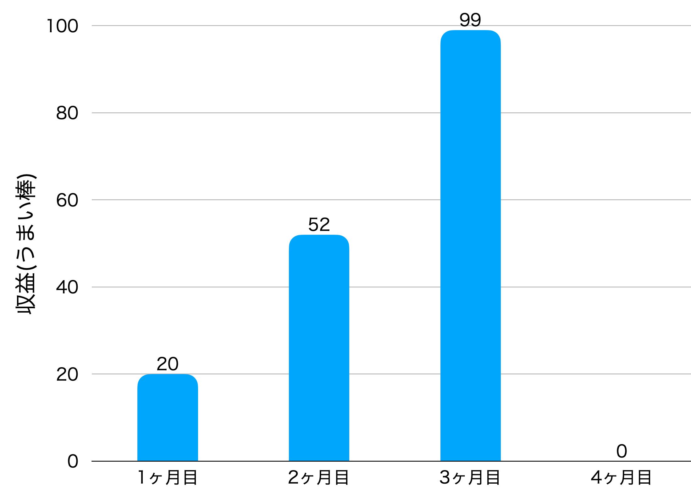 4ヶ月目の収益の画像